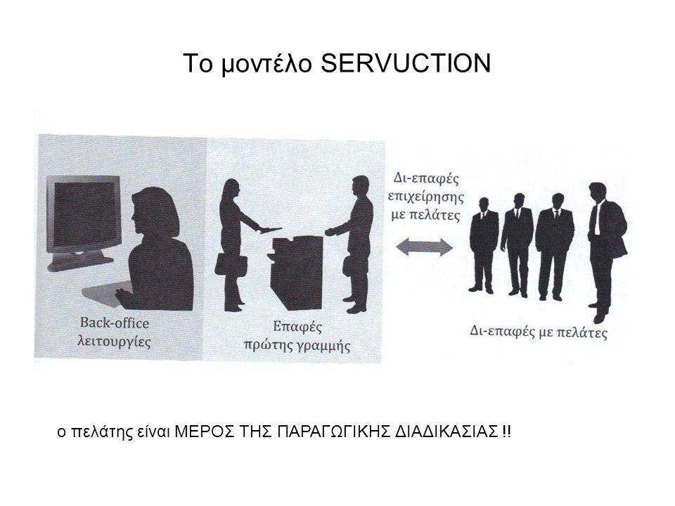 Το μοντέλο SERVUCTION ο πελάτης είναι ΜΕΡΟΣ ΤΗΣ ΠΑΡΑΓΩΓΙΚΗΣ ΔΙΑΔΙΚΑΣΙΑΣ !!