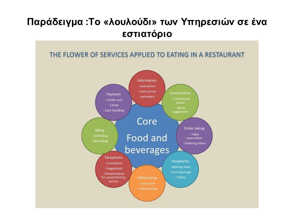Παράδειγμα :Το «λουλούδι» των Υπηρεσιών σε ένα εστιατόριο