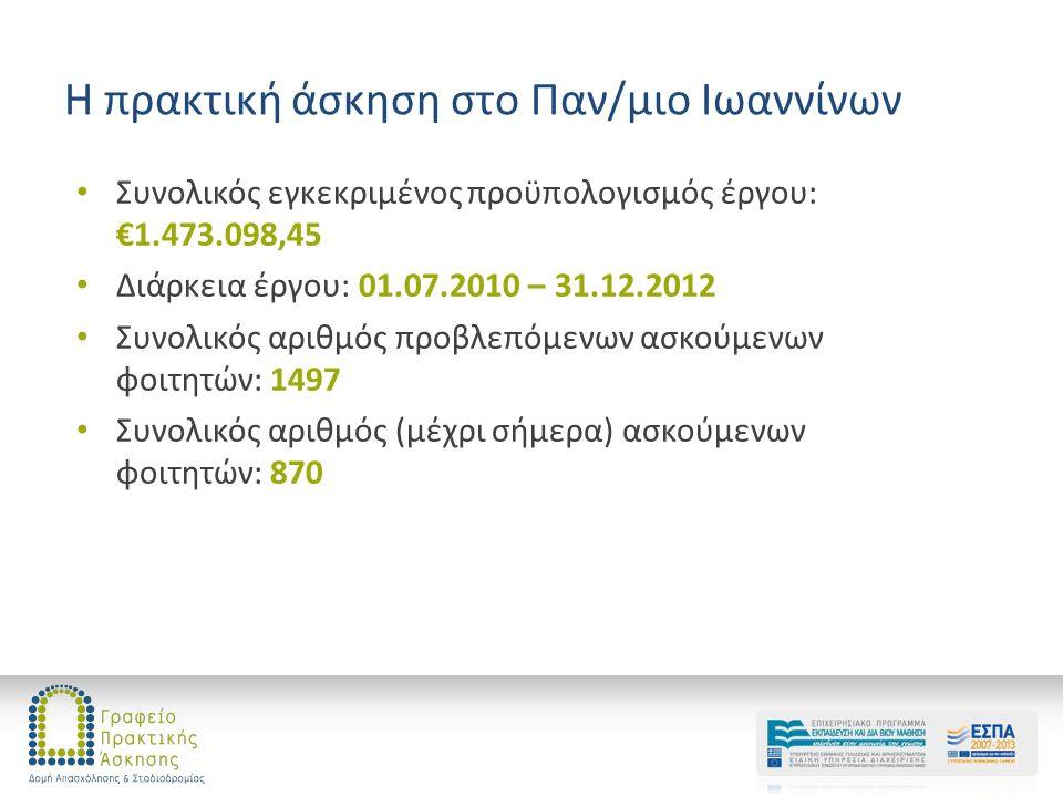 Η πρακτική άσκηση στο Παν/μιο Ιωαννίνων Συνολικός εγκεκριμένος προϋπολογισμός έργου: €1.473.098,45 Διάρκεια έργου: 01.07.2010 – 31.12.2012 Συνολικός αριθμός προβλεπόμενων ασκούμενων φοιτητών: 1497 Συνολικός αριθμός (μέχρι σήμερα) ασκούμενων φοιτητών: 870