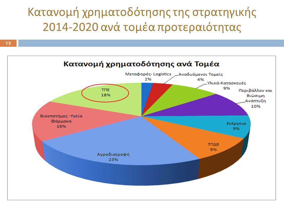 Κατανομή χρηματοδότησης της στρατηγικής 2014-2020 ανά τομέα προτεραιότητας 13