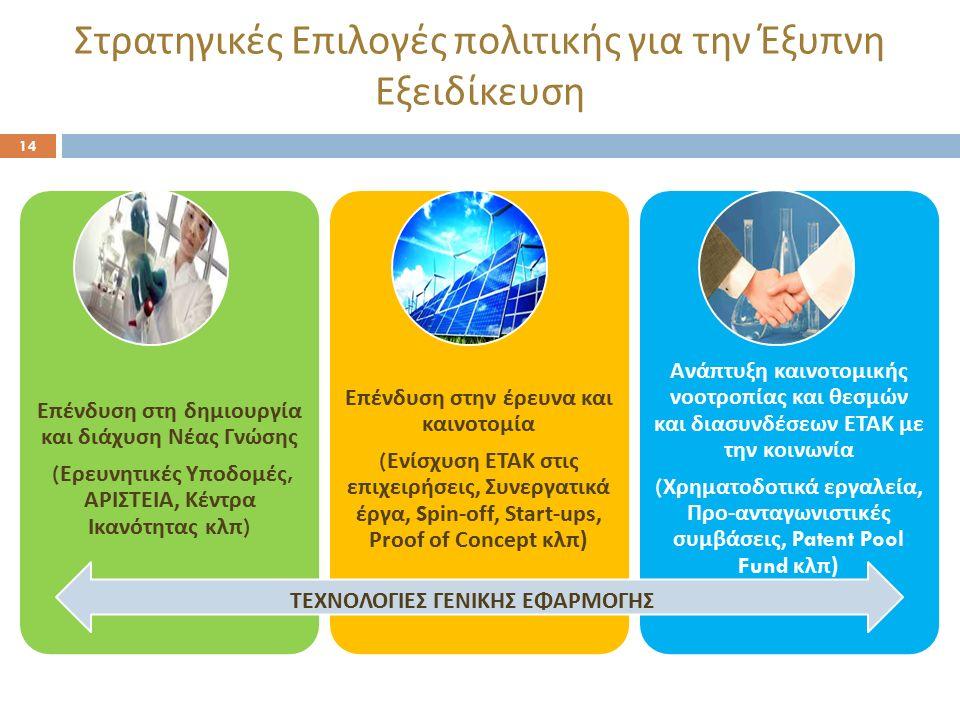 Στρατηγικές Επιλογές πολιτικής για την Έξυπνη Εξειδίκευση 14 Ε π ένδυση στη δημιουργία και διάχυση Νέας Γνώσης ( Ερευνητικές Υ π οδομές, ΑΡΙΣΤΕΙΑ, Κέντρα Ικανότητας κλ π) Επένδυση στην έρευνα και καινοτομία ( Ενίσχυση ΕΤΑΚ στις επιχειρήσεις, Συνεργατικά έργα, S pin-off, Start-ups, Proof of Concept κλπ) Ανάπτυξη καινοτομικής νοοτροπίας και θεσμών και διασυνδέσεων ΕΤΑΚ με την κοινωνία ( Χρηματοδοτικά εργαλεία, Προ - ανταγωνιστικές συμβάσεις, Patent Pool Fund κλπ ) ΤΕΧΝΟΛΟΓΙΕΣ ΓΕΝΙΚΗΣ ΕΦΑΡΜΟΓΗΣ