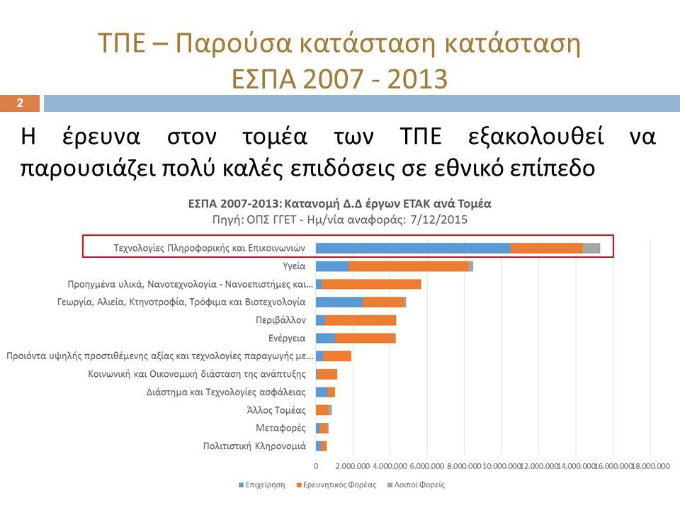 2 ΤΠΕ – Παρούσα κατάσταση κατάσταση ΕΣΠΑ 2007 - 2013 Η έρευνα στον τομέα των ΤΠΕ εξακολουθεί να παρουσιάζει πολύ καλές επιδόσεις σε εθνικό επίπεδο