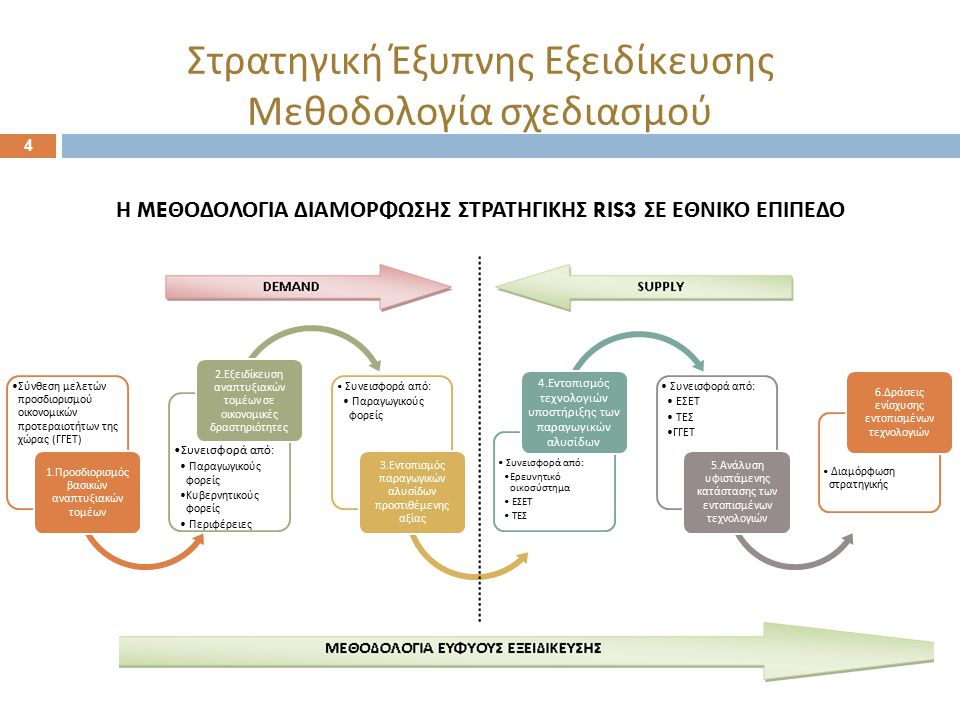 4 Η ME ΘΟΔΟΛΟΓΙΑ ΔΙΑΜΟΡΦΩΣΗΣ ΣΤΡΑΤΗΓΙΚΗΣ RIS3 ΣΕ ΕΘΝΙΚΟ ΕΠΙΠΕΔΟ Σύνθεση μελετών π ροσδιορισμού οικονομικών π ροτεραιοτήτων της χώρας ( ΓΓΕΤ ) 1.