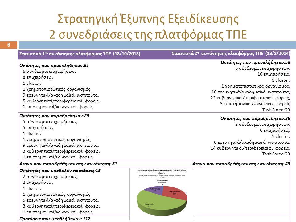 6 Στατιστικά 1 ης συνάντησης πλατφόρμας ΤΠΕ (18/10/2013) Στατιστικά 2 ης συνάντησης πλατφόρμας ΤΠΕ (18/2/2014) Οντότητες που προσκλήθηκαν:31 6 σύνδεσμ
