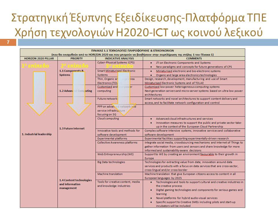 7 Στρατηγική Έξυπνης Εξειδίκευσης - Πλατφόρμα ΤΠΕ Χρήση τεχνολογιών Η 2020-ICT ως κοινού λεξικού 1 ο επίπεδο 2 ο επίπεδο 3 ο επίπεδο