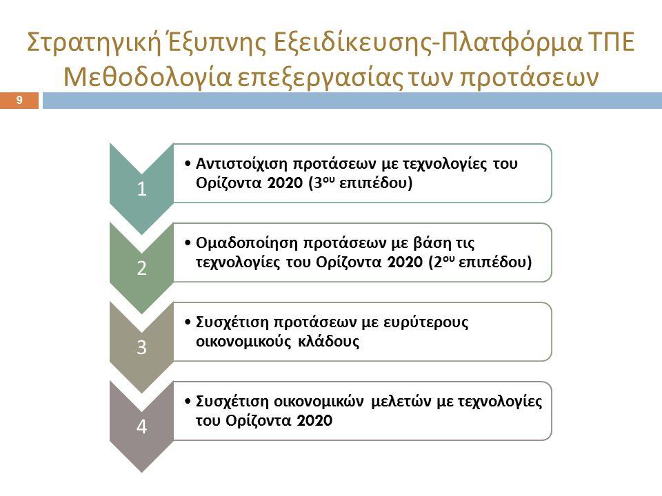 9 Στρατηγική Έξυπνης Εξειδίκευσης - Πλατφόρμα ΤΠΕ Μεθοδολογία επεξεργασίας των προτάσεων 1 Αντιστοίχιση π ροτάσεων με τεχνολογίες του Ορίζοντα 2020 (3 ου ε π ι π έδου ) 2 Ομαδο π οίηση π ροτάσεων με βάση τις τεχνολογίες του Ορίζοντα 2020 (2 ου ε π ι π έδου ) 3 Συσχέτιση π ροτάσεων με ευρύτερους οικονομικούς κλάδους 4 Συσχέτιση οικονομικών μελετών με τεχνολογίες του Ορίζοντα 2020