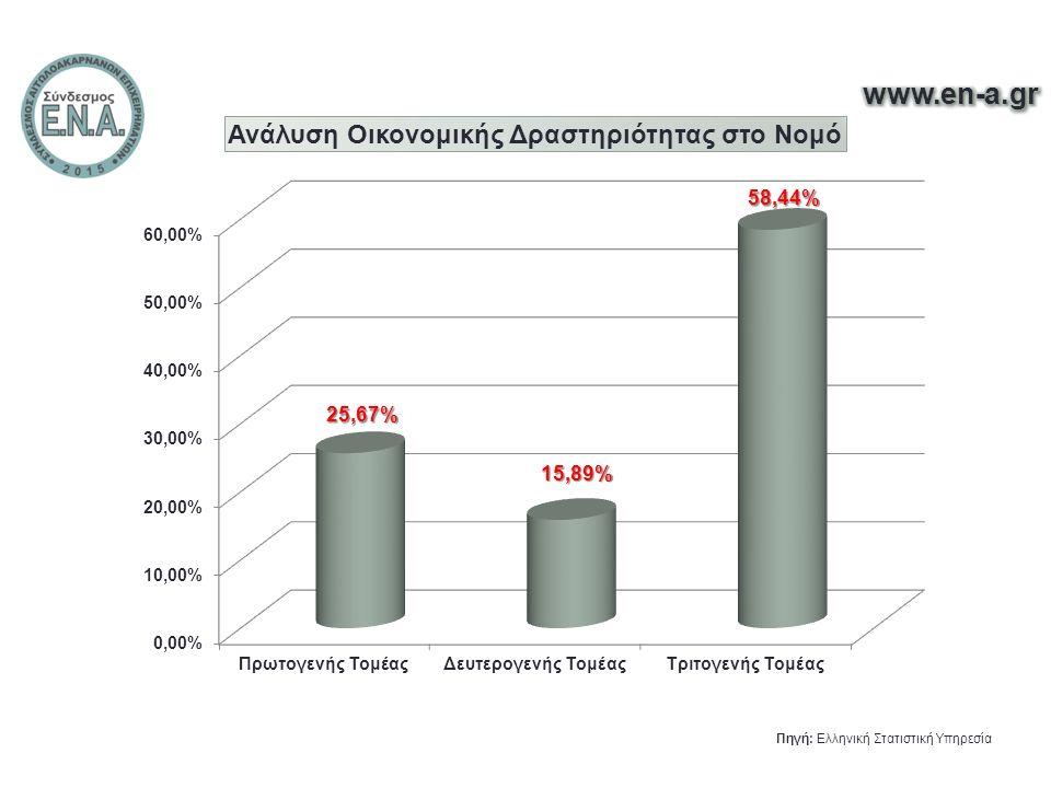 23,70% Μόλις το 23,70% των Αιτωλοακαρνάνων Απασχολείται!!!. Πηγή: Ελληνική Στατιστική Υπηρεσία