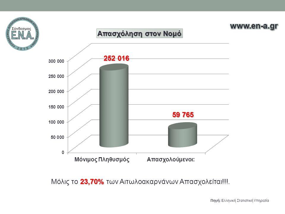 33,29%Το 33,29% των Αιτωλοακαρνάνων είναι απόφοιτοι Πρωτοβάθμιας εκπαίδευσης.