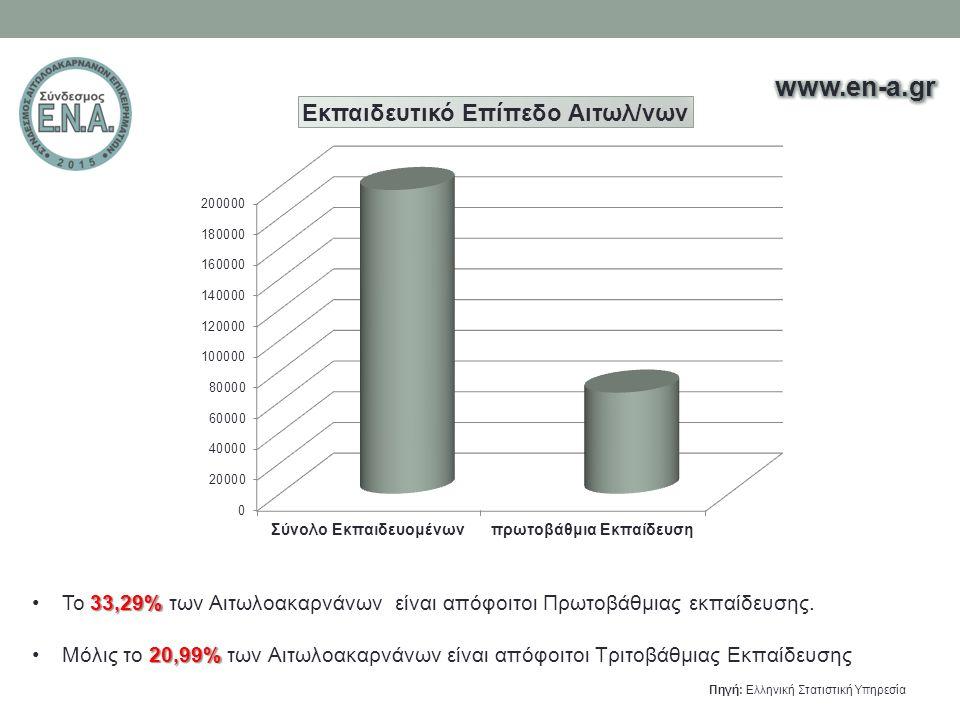 33,29%Το 33,29% των Αιτωλοακαρνάνων είναι απόφοιτοι Πρωτοβάθμιας εκπαίδευσης. 20,99%Μόλις το 20,99% των Αιτωλοακαρνάνων είναι απόφοιτοι Τριτοβάθμιας Ε