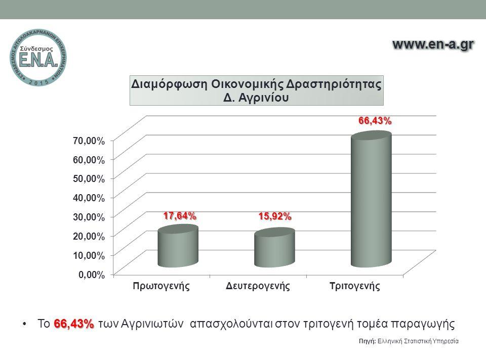 66,43%Το 66,43% των Αγρινιωτών απασχολούνται στον τριτογενή τομέα παραγωγής Πηγή: Ελληνική Στατιστική Υπηρεσία