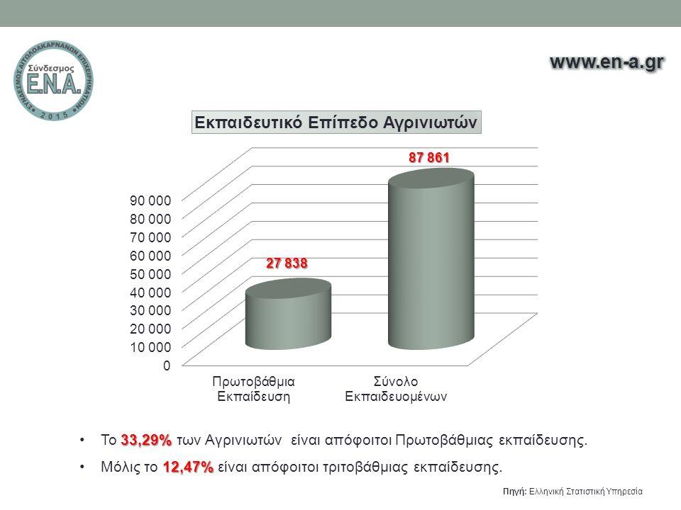 33,29%Το 33,29% των Αγρινιωτών είναι απόφοιτοι Πρωτοβάθμιας εκπαίδευσης. 12,47%Μόλις το 12,47% είναι απόφοιτοι τριτοβάθμιας εκπαίδευσης. Πηγή: Ελληνικ