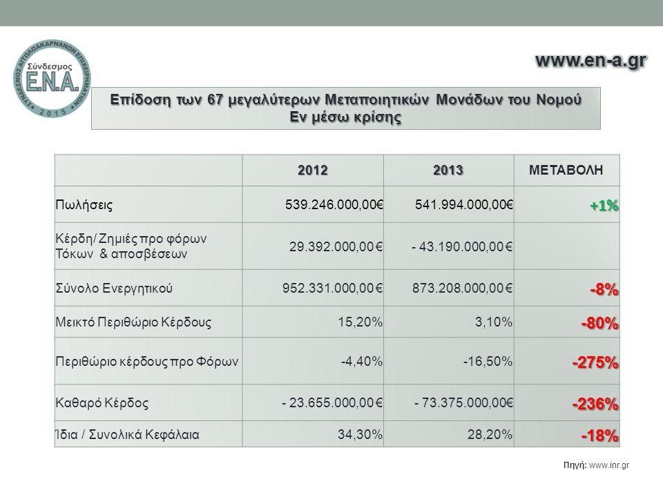 20122013ΜΕΤΑΒΟΛΗ Πωλήσεις539.246.000,00€541.994.000,00€ +1% Κέρδη/ Ζημιές προ φόρων Τόκων & αποσβέσεων 29.392.000,00 €- 43.190.000,00 € Σύνολο Ενεργητικού 952.331.000,00 € 873.208.000,00 €-8% Μεικτό Περιθώριο Κέρδους15,20%3,10%-80% Περιθώριο κέρδους προ Φόρων-4,40%-16,50%-275% Καθαρό Κέρδος- 23.655.000,00 €- 73.375.000,00€-236% Ίδια / Συνολικά Κεφάλαια 34,30% 28,20%-18% Επίδοση των 67 μεγαλύτερων Μεταποιητικών Μονάδων του Νομού Εν μέσω κρίσης Πηγή: www.inr.gr