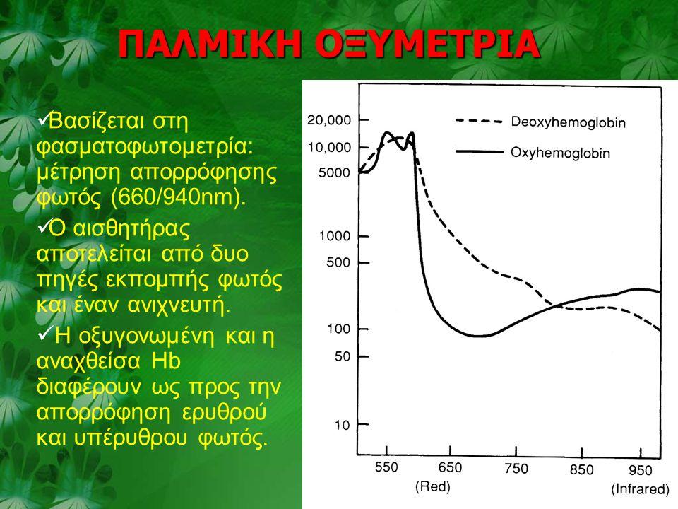 Βασίζεται στη φασματοφωτομετρία: μέτρηση απορρόφησης φωτός (660/940nm).