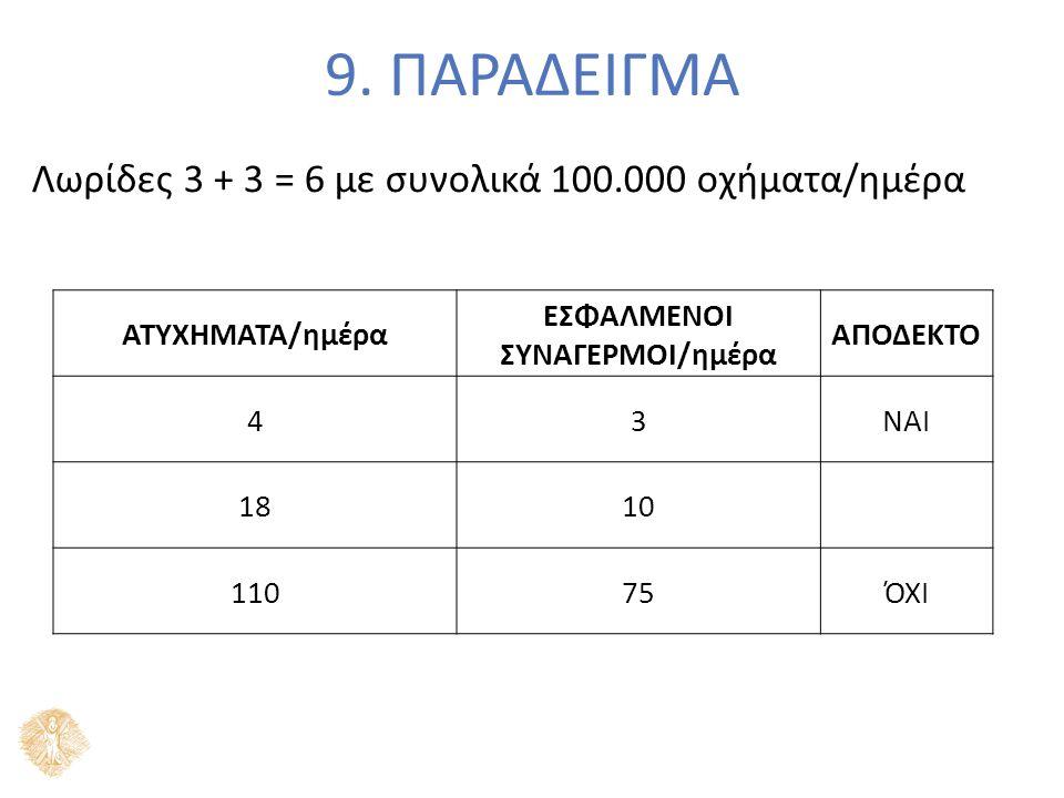 9. ΠΑΡΑΔΕΙΓΜΑ Λωρίδες 3 + 3 = 6 με συνολικά 100.000 οχήματα/ημέρα ΑΤΥΧΗΜΑΤΑ/ημέρα ΕΣΦΑΛΜΕΝΟΙ ΣΥΝΑΓΕΡΜΟΙ/ημέρα ΑΠΟΔΕΚΤΟ 43ΝΑΙ 1810 11075ΌΧΙ