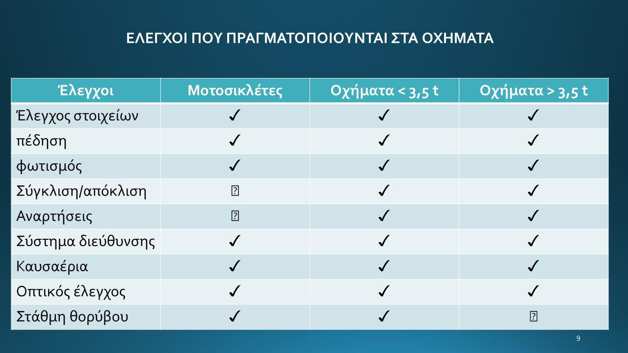 9 ΕΛΕΓΧΟΙ ΠΟΥ ΠΡΑΓΜΑΤΟΠΟΙΟΥΝΤΑΙ ΣΤΑ ΟΧΗΜΑΤΑ ΈλεγχοιΜοτοσικλέτεςΟχήματα < 3,5 tΟχήματα > 3,5 t Έλεγχος στοιχείων ✓✓✓ πέδηση ✓✓✓ φωτισμός ✓✓✓ Σύγκλιση/απόκλιση ✓✓ Αναρτήσεις ✓✓ Σύστημα διεύθυνσης ✓✓✓ Καυσαέρια ✓✓✓ Οπτικός έλεγχος ✓✓✓ Στάθμη θορύβου ✓✓