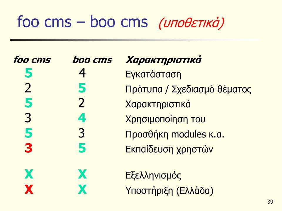 39 foo cms – boo cms (υποθετικά) foo cms boo cmsΧαρακτηριστικά 5 4 Εγκατάσταση 2 5 Πρότυπα / Σχεδιασμό θέματος 5 2 Χαρακτηριστικά 3 4 Χρησιμοποίηση το