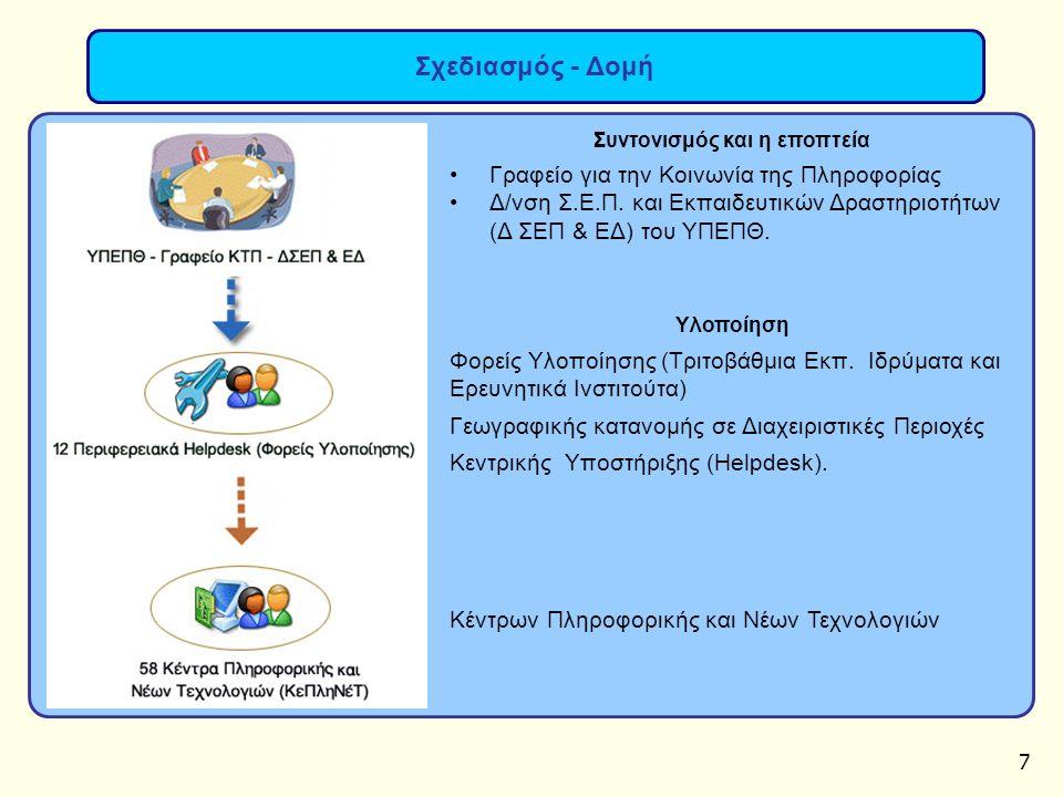 7 Σχεδιασμός - Δομή Συντονισμός και η εποπτεία Γραφείο για την Κοινωνία της Πληροφορίας Δ/νση Σ.Ε.Π. και Εκπαιδευτικών Δραστηριοτήτων (Δ ΣΕΠ & ΕΔ) του