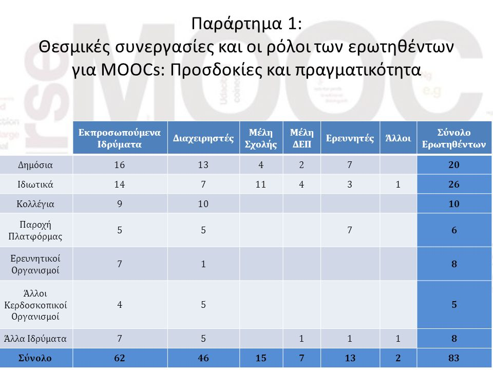 Παράρτημα 1: Θεσμικές συνεργασίες και οι ρόλοι των ερωτηθέντων για MOOCs: Προσδοκίες και πραγματικότητα Εκπροσωπούμενα Ιδρύματα Διαχειρηστές Μέλη Σχολής Μέλη ΔΕΠ ΕρευνητέςΆλλοι Σύνολο Ερωτηθέντων Δημόσια161342720 Ιδιωτικά1471143126 Κολλέγια910 Παροχή Πλατφόρμας 5576 Ερευνητικοί Οργανισμοί 718 Άλλοι Κερδοσκοπικοί Οργανισμοί 455 Άλλα Ιδρύματα751118 Σύνολο624615713283