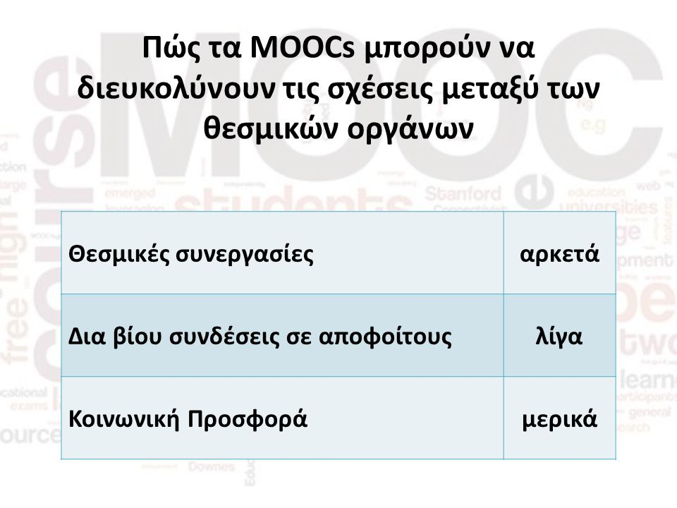 Πώς τα MOOCs μπορούν να διευκολύνουν τις σχέσεις μεταξύ των θεσμικών οργάνων Θεσμικές συνεργασίεςαρκετά Δια βίου συνδέσεις σε αποφοίτουςλίγα Κοινωνική Προσφοράμερικά