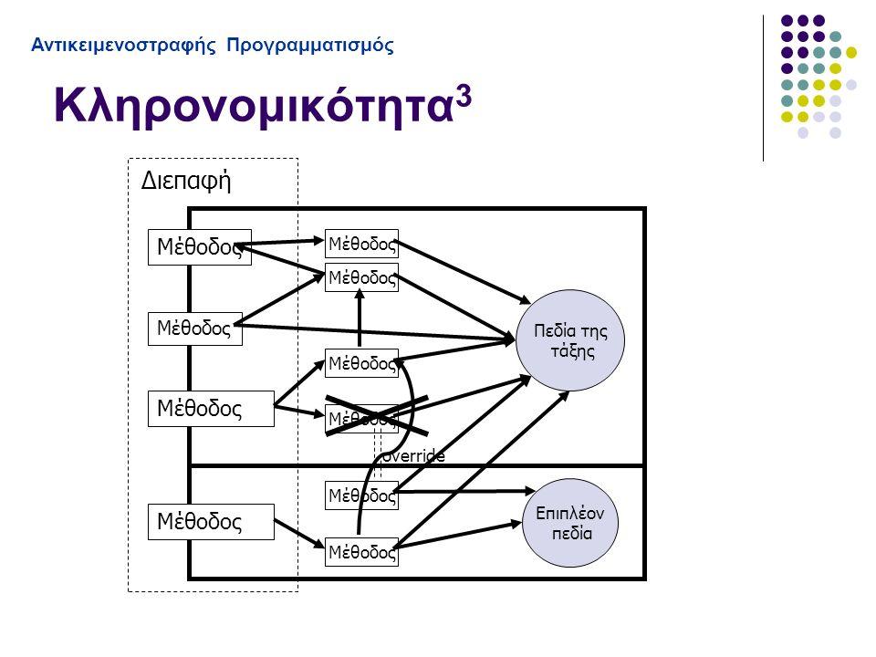 Κληρονομικότητα 3 Αντικειμενοστραφής Προγραμματισμός Διεπαφή Μέθοδος Πεδία της τάξης Μέθοδος override Επιπλέον πεδία