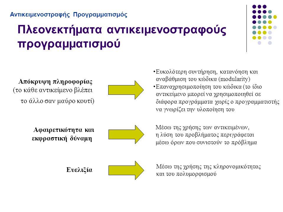 Απόκρυψη πληροφορίας (το κάθε αντικείμενο βλέπει το άλλο σαν μαύρο κουτί) Ευκολότερη συντήρηση, κατανόηση και αναβάθμιση του κώδικα (modularity) Επαναχρησιμοποίηση του κώδικα (το ίδιο αντικείμενο μπορεί να χρησιμοποιηθεί σε διάφορα προγράμματα χωρίς ο προγραμματιστής να γνωρίζει την υλοποίηση του Αφαιρετικότητα και εκφραστική δύναμη Μέσω της χρήσης των αντικειμένων, η λύση του προβλήματος περιγράφεται μέσω όρων που συνιστούν το πρόβλημα Ευελιξία Μέσω της χρήσης της κληρονομικότητας και του πολυμορφισμού Πλεονεκτήματα αντικειμενοστραφούς προγραμματισμού Αντικειμενοστραφής Προγραμματισμός