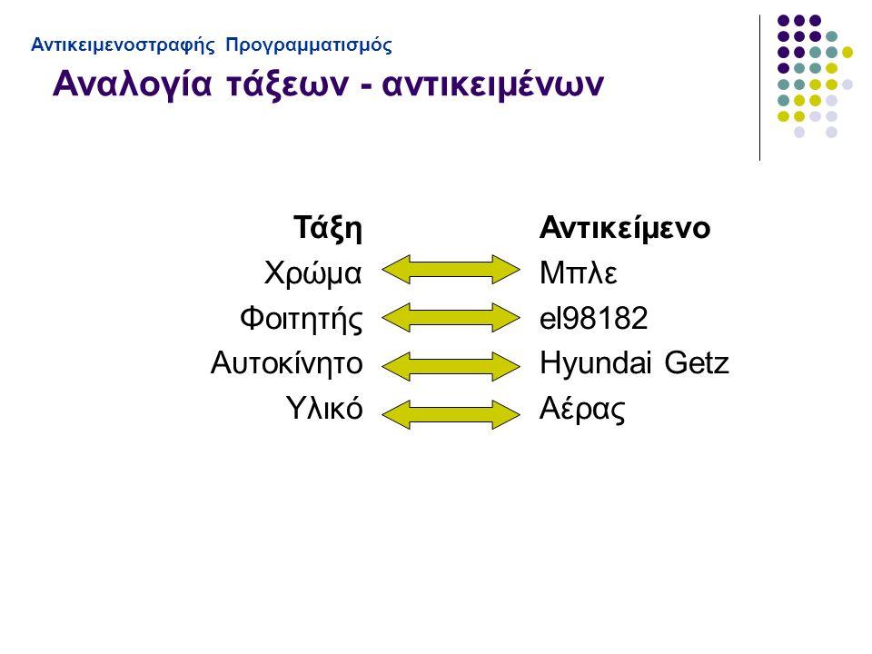Αναλογία τάξεων - αντικειμένων Αντικειμενοστραφής Προγραμματισμός Τάξη Χρώμα Φοιτητής Αυτοκίνητο Υλικό Αντικείμενο Μπλε el98182 Hyundai Getz Αέρας