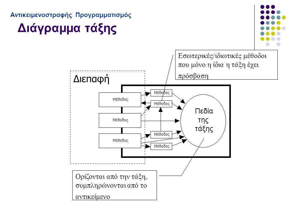 Διάγραμμα τάξης Αντικειμενοστραφής Προγραμματισμός Διεπαφή Μέθοδος Εσωτερικές/ιδιωτικές μέθοδοι που μόνο η ίδια η τάξη έχει πρόσβαση Ορίζονται από την τάξη, συμπληρώνονται από το αντικείμενο Πεδία της τάξης
