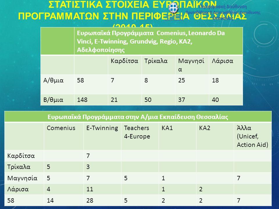 ΣΤΑΤΙΣΤΙΚΑ ΣΤΟΙΧΕΙΑ ΕΥΡΩΠΑΪΚΩΝ ΠΡΟΓΡΑΜΜΑΤΩΝ ΣΤΗΝ ΠΕΡΙΦΕΡΕΙΑ ΘΕΣΣΑΛΙΑΣ (2010-15) Ευρωπαϊκά Προγράμματα Comenius, Leonardo Da Vinci, E-Twinning, Grundvig, Regio, KA2, Αδελφοποίησης ΚαρδίτσαΤρίκαλαΜαγνησί α Λάρισα Α/θμια58782518 B/θμια14821503740 Ευρωπαϊκά Προγράμματα στην Α/μια Εκπαίδευση Θεσσαλίας ComeniusE-TwinningTeachers 4-Europe KA1KA2Άλλα (Unicef, Action Aid) Καρδίτσα7 Τρίκαλα53 Μαγνησία57517 Λάρισα41112 5814285227
