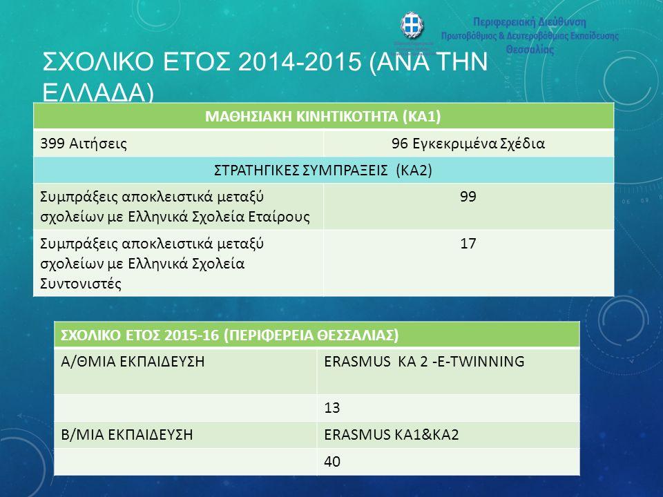 ΣΧΟΛΙΚΟ ΕΤΟΣ 2014-2015 (ΑΝΑ ΤΗΝ ΕΛΛΑΔΑ) ΜΑΘΗΣΙΑΚΗ ΚΙΝΗΤΙΚΟΤΗΤΑ (ΚΑ1) 399 Αιτήσεις96 Εγκεκριμένα Σχέδια ΣΤΡΑΤΗΓΙΚΕΣ ΣΥΜΠΡΑΞΕΙΣ (ΚΑ2) Συμπράξεις αποκλειστικά μεταξύ σχολείων με Ελληνικά Σχολεία Εταίρους 99 Συμπράξεις αποκλειστικά μεταξύ σχολείων με Ελληνικά Σχολεία Συντονιστές 17 ΣΧΟΛΙΚΟ ΕΤΟΣ 2015-16 (ΠΕΡΙΦΕΡΕΙΑ ΘΕΣΣΑΛΙΑΣ) Α/ΘΜΙΑ ΕΚΠΑΙΔΕΥΣΗERASMUS KA 2 -E-TWINNING 13 B/MIA ΕΚΠΑΙΔΕΥΣΗERASMUS KA1&KA2 40