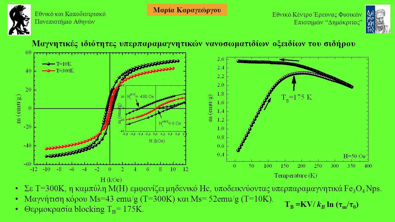 Μαγνητικές ιδιότητες υπερπαραμαγνητικών νανοσωματιδίων οξειδίων του σιδήρου Σε Τ=300Κ, η καμπύλη M(H) εμφανίζει μηδενικό Hc, υποδεικνύοντας υπερπαραμαγνητικά Fe 3 O 4 Nps.