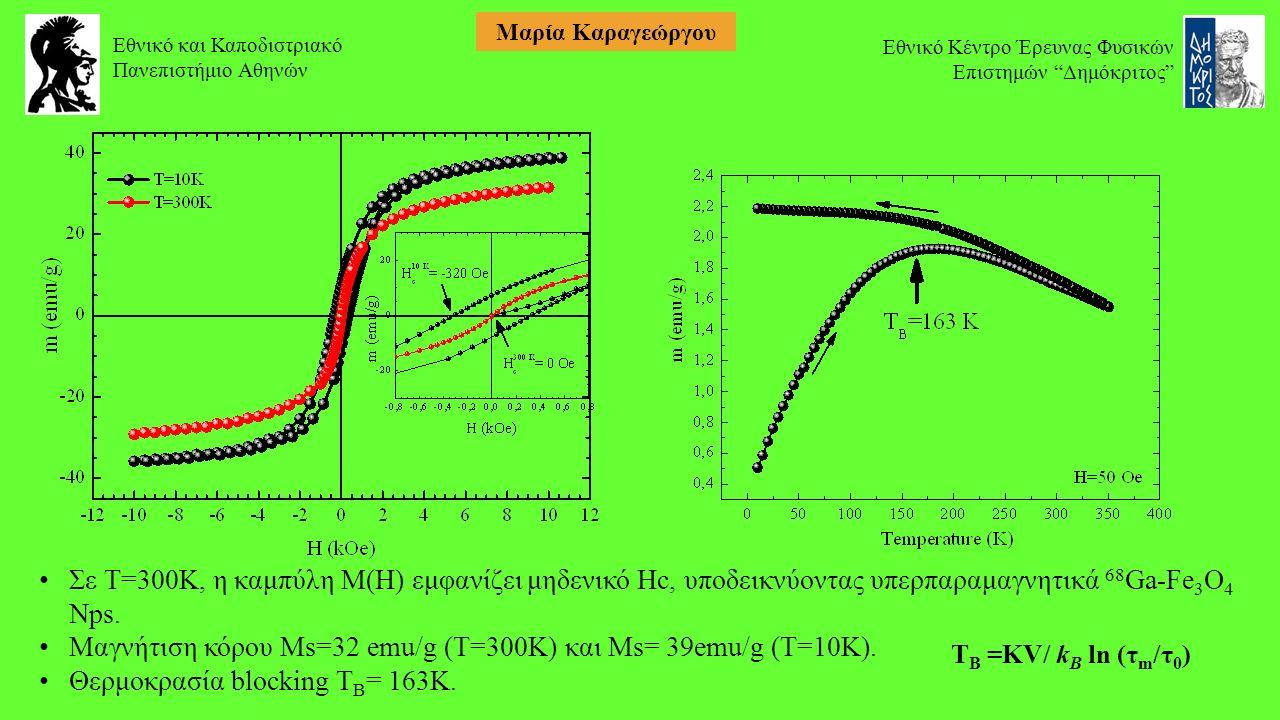 Εθνικό και Καποδιστριακό Πανεπιστήμιο Αθηνών Εθνικό Κέντρο Έρευνας Φυσικών Επιστημών Δημόκριτος Μαρία Καραγεώργου Σε Τ=300Κ, η καμπύλη M(H) εμφανίζει μηδενικό Hc, υποδεικνύοντας υπερπαραμαγνητικά 68 Ga-Fe 3 O 4 Nps.