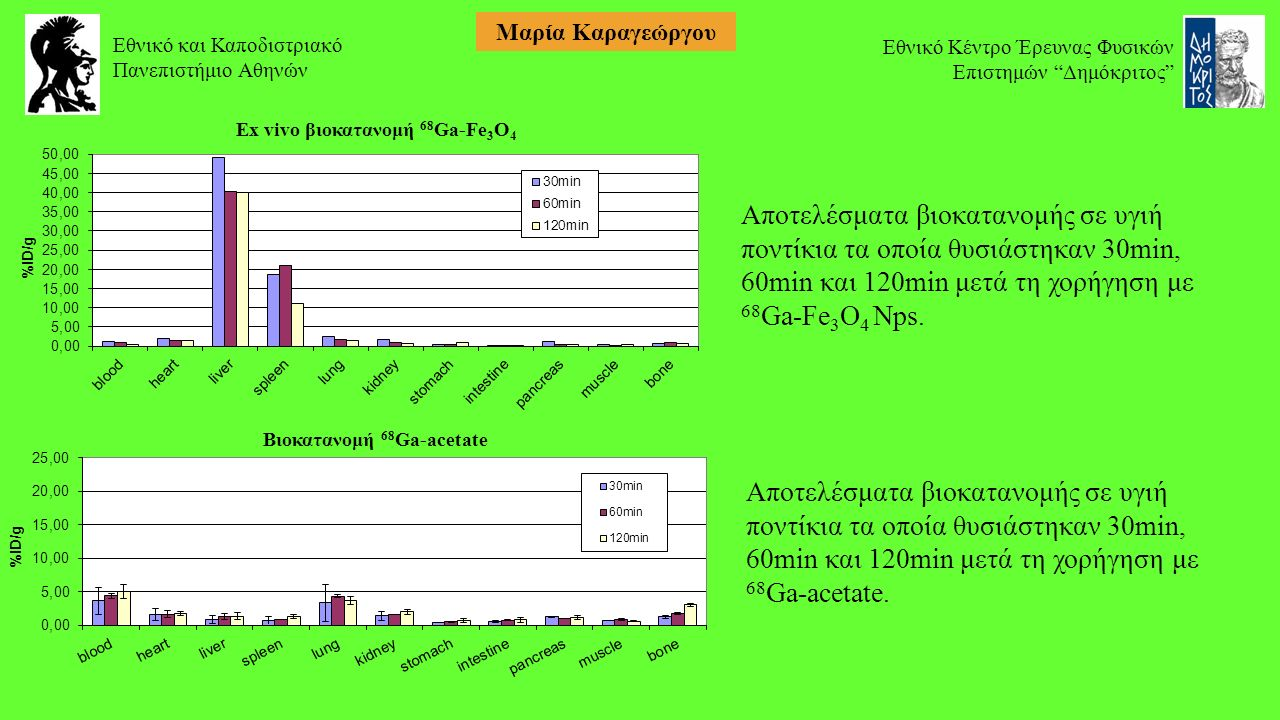Εθνικό και Καποδιστριακό Πανεπιστήμιο Αθηνών Εθνικό Κέντρο Έρευνας Φυσικών Επιστημών Δημόκριτος Μαρία Καραγεώργου Αποτελέσματα βιοκατανομής σε υγιή ποντίκια τα οποία θυσιάστηκαν 30min, 60min και 120min μετά τη χορήγηση με 68 Ga-Fe 3 O 4 Nps.