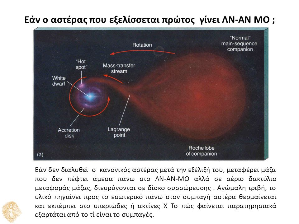 Εάν ο αστέρας που εξελίσσεται πρώτος γίνει ΛΝ-ΑΝ ΜΟ ; Εάν δεν διαλυθεί o κανονικός αστέρας μετά την εξέλιξή του, μεταφέρει μάζα που δεν πέφτει άμεσα πάνω στο ΛΝ-ΑΝ-ΜΟ αλλά σε αέριο δακτύλιο μεταφοράς μάζας, διευρύνονται σε δίσκο συσσώρευσης.