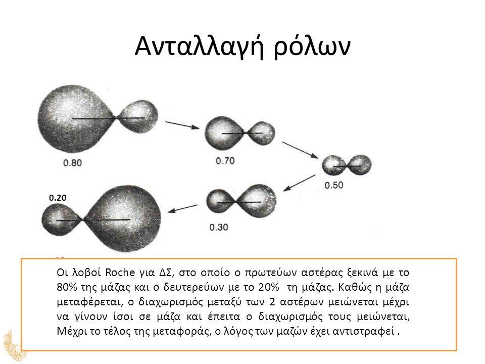 Ανταλλαγή ρόλων Οι λοβοί Roche για ΔΣ, στο οποίο ο πρωτεύων αστέρας ξεκινά με το 80% της μάζας και ο δευτερεύων με το 20% τη μάζας.