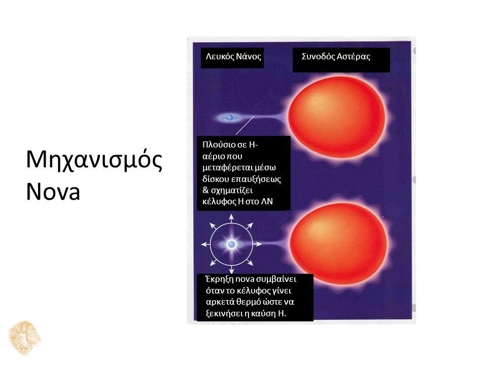 Μηχανισμός Nova Λευκός ΝάνοςΣυνοδός Αστέρας Έκρηξη nova συμβαίνει όταν το κέλυφος γίνει αρκετά θερμό ώστε να ξεκινήσει η καύση Η.