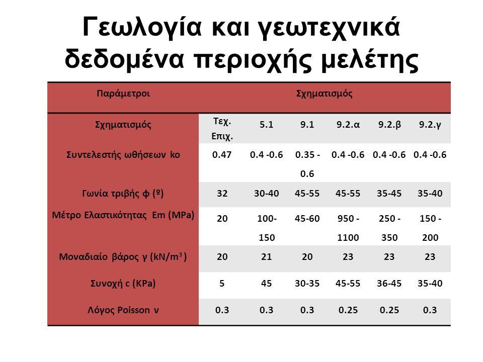 Γεωλογία και γεωτεχνικά δεδομένα περιοχής μελέτης Σχηματισμός10.110.2.α10.2.β10.2.γ10.3.β10.3.γ Συντελεστής ωθήσεων ko0.4 -0.6 Γωνία τριβής φ (º)32-4040-5035-4530-4035-4534-42 Μέτρο Ελαστικότητας Εm (MΡa) 35-50 350 - 400 250 - 300 120 - 200 250 - 300 120 - 200 Μοναδιαίο βάρος γ (kN/m 3 )2023 Συνοχή c (KΡa)15-3060-8545-5525-3560-7520-30 Λόγος Poisson ν0.3