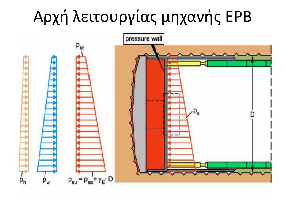 Τεχνικά χαρακτηριστικά της μηχανής ΕΡΒ  Κοπτική κεφαλή : περιστρεφόμενη κοπτική κεφαλή βρίσκεται στην πρόσθια ασπίδα είναι εφοδιασμένη με κοπτικούς δίσκους ή σιαγώνες σύνθλιψης ή ένα συνδυασμό και των δύο, το πλήθος και η διάταξη των οποίων εξαρτώνται από την ποιότητα του πετρώματος  Πρόσθια και Οπίσθια ασπίδα : πρόσθια ασπίδα είναι ουσιαστικά ανεξάρτητη από τη υπόλοιπη ασπίδα και συνδέεται με την οπίσθια με 28 έμβολα ώθησης, τα οποία λειτουργούν με πίεση 250 bar.