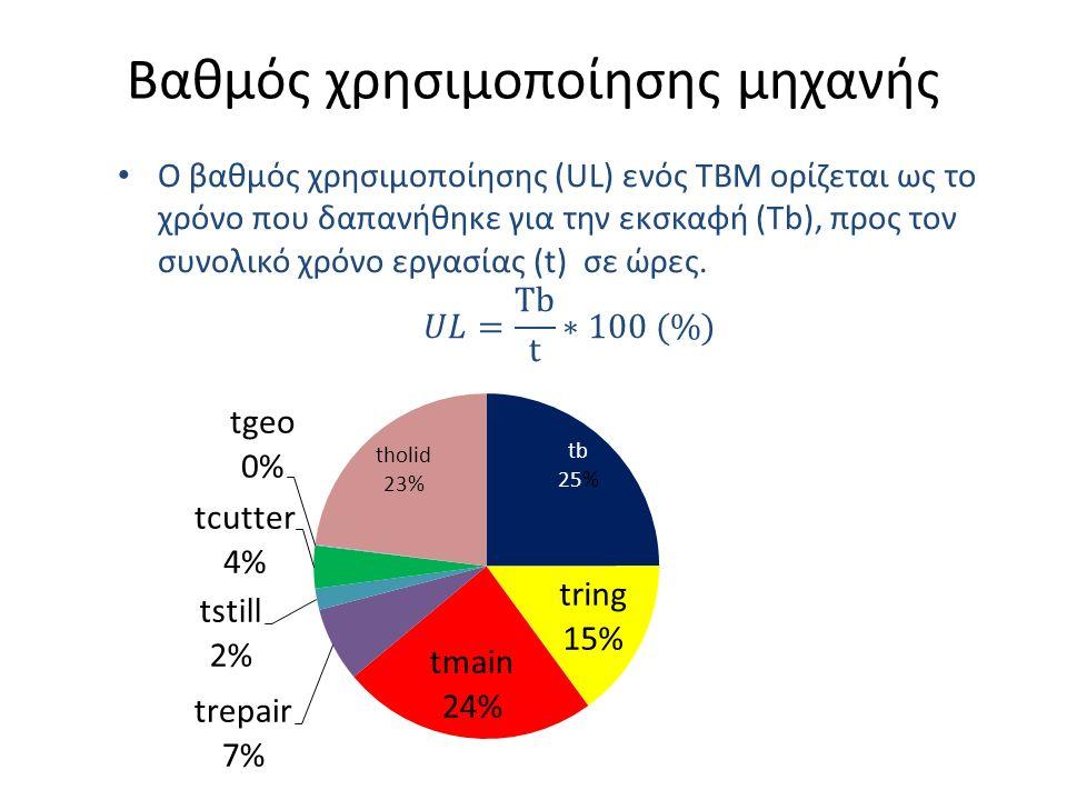 Καταγραφές ΤΒΜ