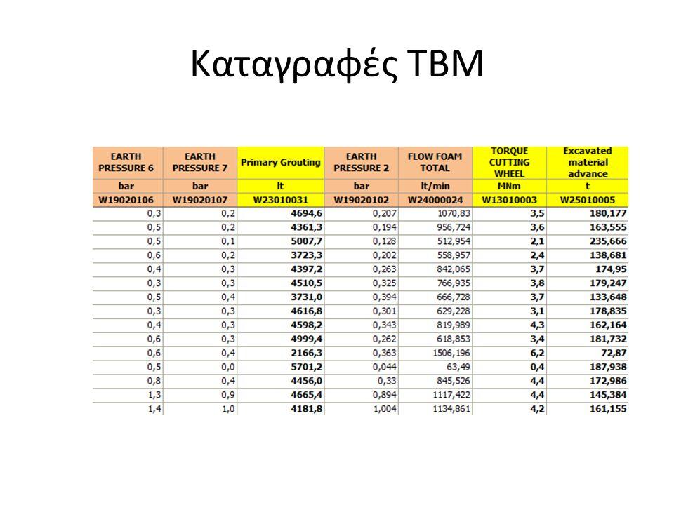 Ανάλυση λειτουργικών παραμέτρων ανά σχηματισμό Μέσες τιμές παραμέτρων ανά σχηματισμό Παράμετροι 9.2α-β- γ 9.2α-β-γ- 10.3α-β-γ 10.2β-γ -10.3β-γ 10.2α-β- γ 10.2β 10.2β -γ 10.2β 6.2-6.5-8.1- 8.2 Δύναμη ώθησης (MN)14.616.616.110.910.413.112.510.0 Ροπή στρέψης (MNm) 6.66.6 6.326.415.344.295.294.843.4 Ρυθμός διείσδυσης (m/h) 0.630.600.630.61 0.760.780.59 Εδαφική πίεση (bar)0.610.810.800.320.200.440.50.35 Ισχύς (MW)0.410.360.410.320.240.310.250.16 Ταχύτητα περιστροφής (rpm) 0.570.530.600.540.480.550.490.44 41.237.341.732.722.926.321.0517.4 Συντελεστής κοπής0.170.140.150.180.15 0.140.12