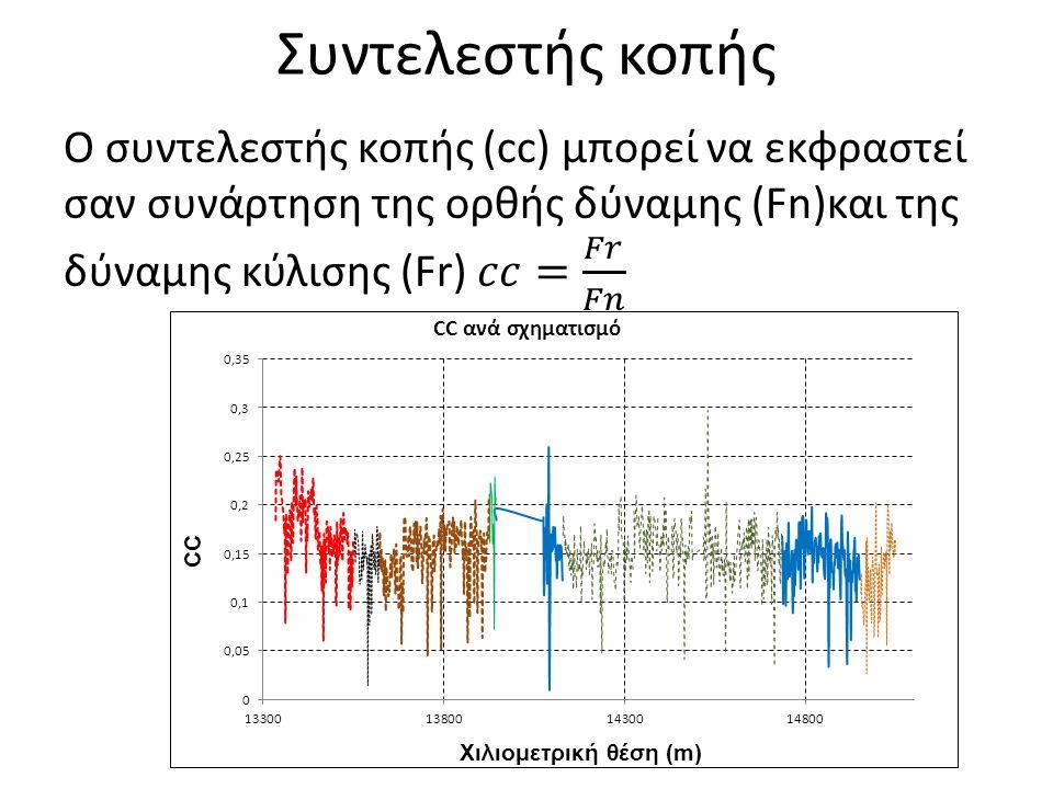 Ειδική ενέργεια – Ρυθμός διείσδυσης
