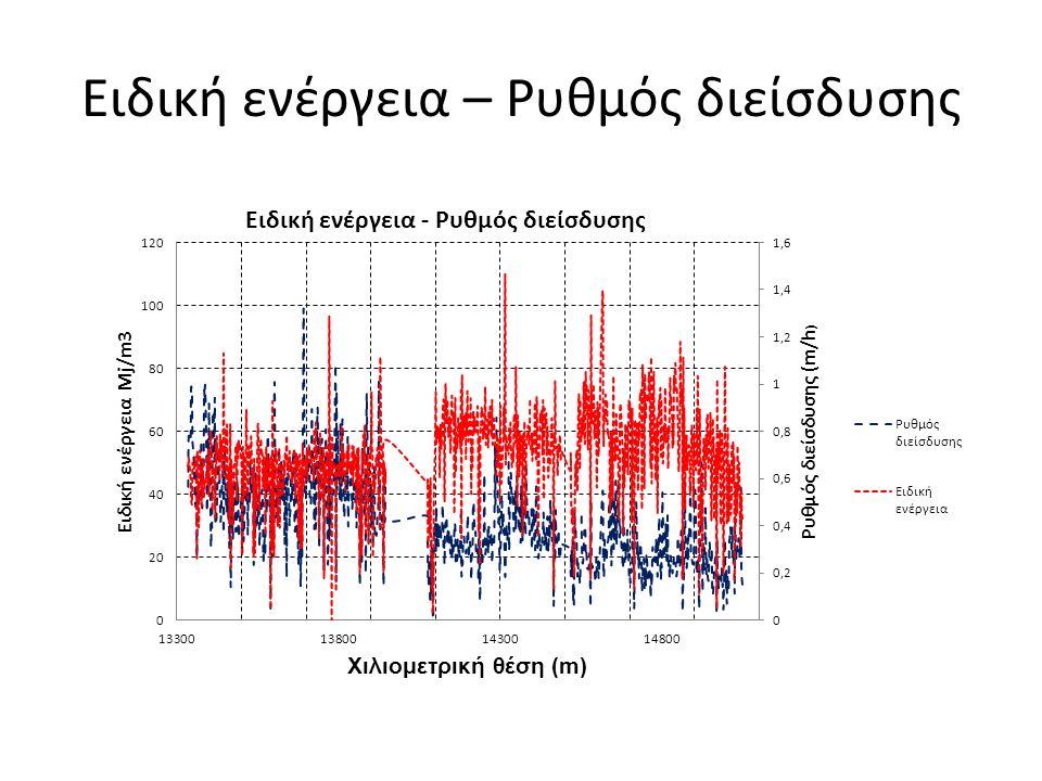 Συμπεράσματα - Προτάσεις  Ο σχεδιασμός της μηχανής είναι προσαρμοσμένος στις προβλεπόμενες γεωλογικές συνθήκες  Οι λειτουργικές παράμετροι που αναλύθηκαν φαίνονται ότι επηρεάζονται άμεσα από τους γεωλογικούς σχηματισμούς και τις ιδιότητες τους  Παρατηρήθηκαν περιπτώσεις όπου οι τιμές των λειτουργικών παραμέτρων παρουσιάζουν αποκλίσεις από τις αναμενόμενες  Οι τιμές τις ειδικής ενεργείας παρουσιάζουν μια αύξηση κατά την διάνοιξη σε σχηματισμούς με χαρακτηριστικά εδάφους και εδάφους – βράχου, ενώ σε βραχώδεις σχηματισμούς δεν απαιτήθηκε τόσο μεγάλη ισχύς  Συσχετισμός των λειτουργικών παραμέτρων μεταξύ τους  Προσδιορισμός δυνάμεων τριβής που δαπανάται στην ανάδευσης του πολφού για ακριβέστερο υπολογισμό της ειδικής ενέργειας κοπής  Υπολογισμός καθιζήσεων