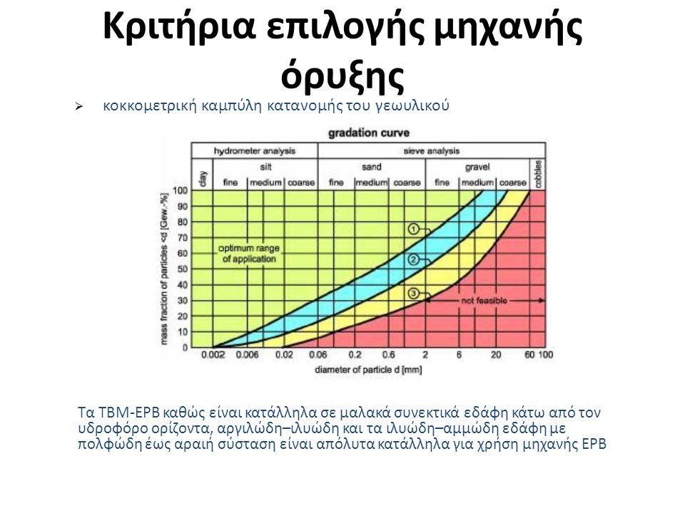 Επέκταση προς Ελληνικό  Η επέκταση της Γραμμής 2, «ΑΓ.