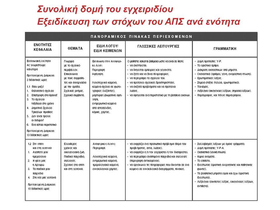 Εξειδίκευση των στόχων του ΑΠΣ ανά κεφάλαιο