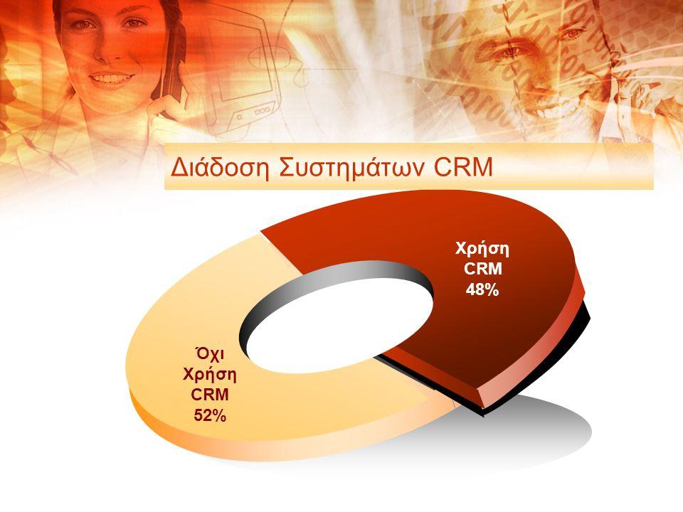 Όχι Χρήση CRM 52% Χρήση CRM 48% Διάδοση Συστημάτων CRM