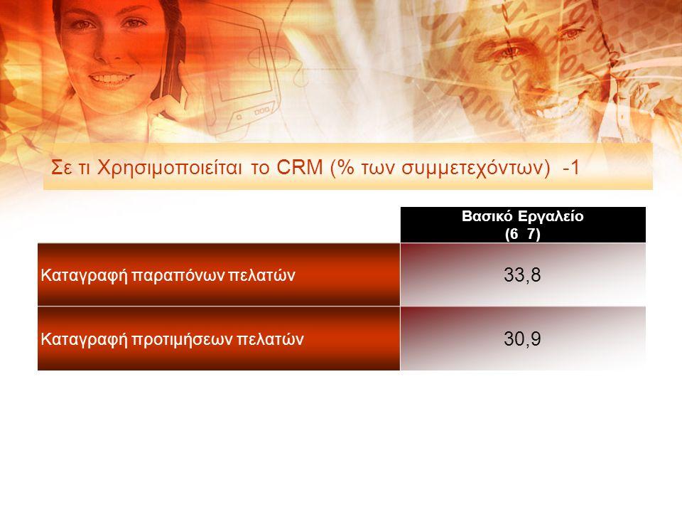 Σε τι Χρησιμοποιείται το CRM (% των συμμετεχόντων) -1 Βασικό Εργαλείο (6 7) Καταγραφή παραπόνων πελατών 33,8 Καταγραφή προτιμήσεων πελατών 30,9