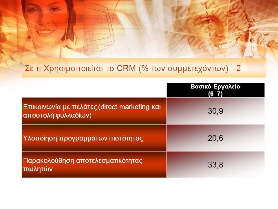Σε τι Χρησιμοποιείται το CRM (% των συμμετεχόντων) -2 Βασικό Εργαλείο (6 7) Επικοινωνία με πελάτες (direct marketing και αποστολή φυλλαδίων) 30,9 Υλοποίηση προγραμμάτων πιστότητας 20,6 Παρακολούθηση αποτελεσματικότητας πωλητών 33,8