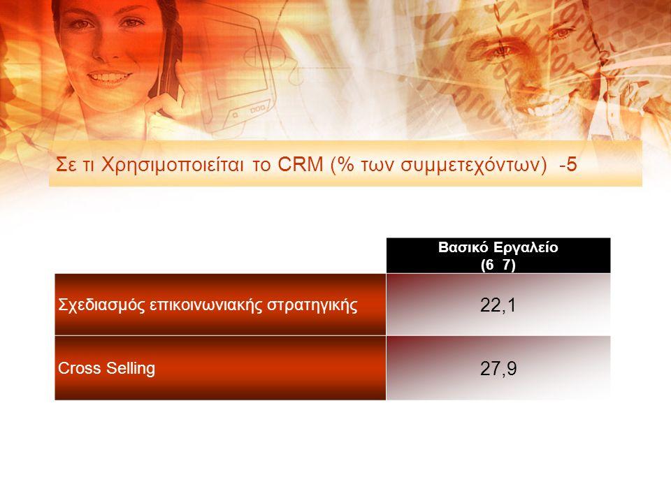 Σε τι Χρησιμοποιείται το CRM (% των συμμετεχόντων) -5 Βασικό Εργαλείο (6 7) Σχεδιασμός επικοινωνιακής στρατηγικής 22,1 Cross Selling 27,9