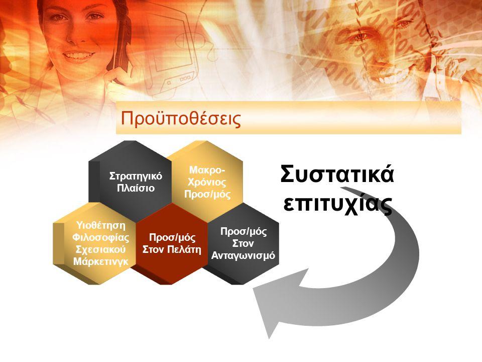 Προσ/μός Στον Ανταγωνισμό Μακρο- Χρόνιος Προσ/μός Στον Πελάτη Στρατηγικό Πλαίσιο Υιοθέτηση Φιλοσοφίας Σχεσιακού Μάρκετινγκ Συστατικά επιτυχίας Προϋποθέσεις