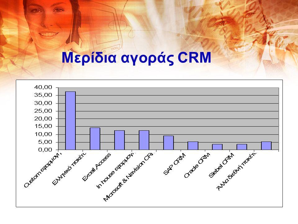 Μερίδια αγοράς CRM