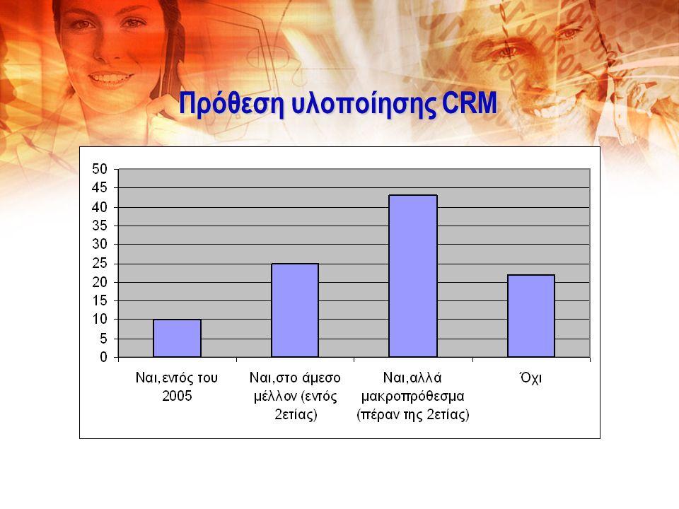 Σε τι Χρησιμοποιείται το CRM (% των συμμετεχόντων) -3 Βασικό Εργαλείο (6 7) Προσαρμογή προϊόντων σε απαιτήσεις μεμονωμένων πελατών 20,6 Καθορισμός τιμολογιακής πολιτικής προϊόντων 25,0 Σχεδιασμό νέων προϊόντων 26,5
